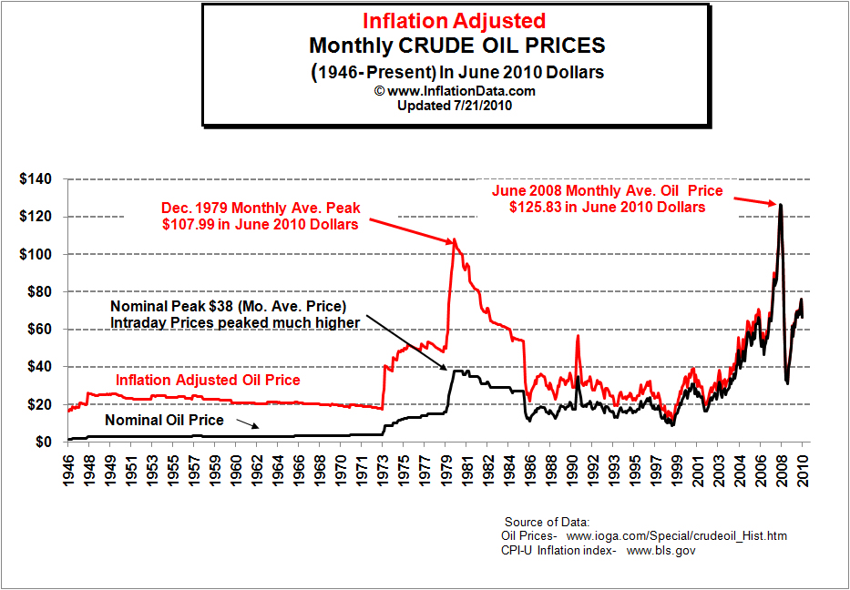 rising gas prices graph. rising gas prices and your