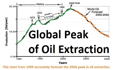 global oil extraction