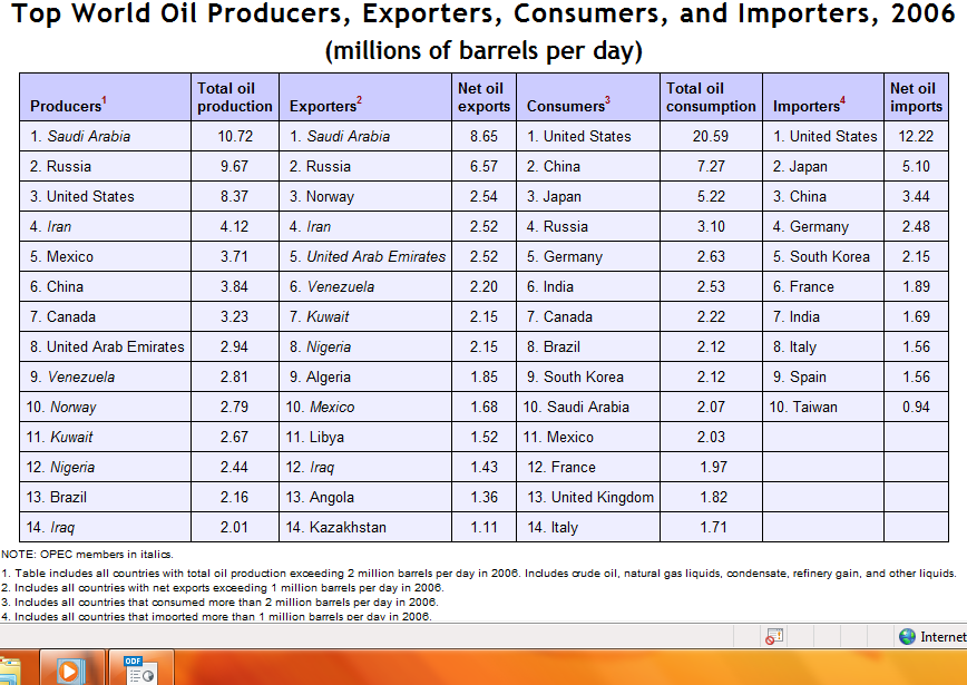 oil by nation