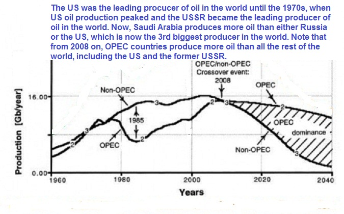 opec vs non-opec oil production