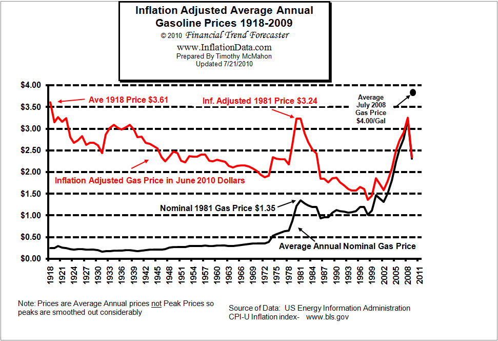 US gas prices fell in real terms throughout 20th century
