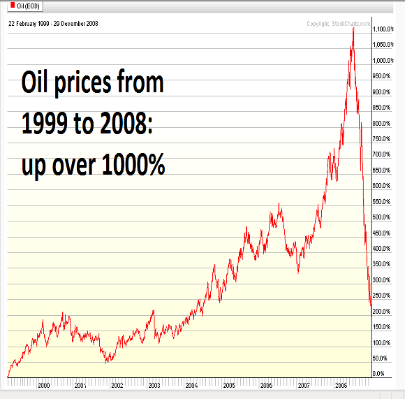 oil prices rose about 1200% from 1999-2008