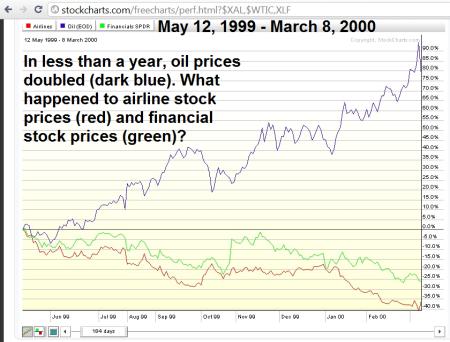 oil, xlf and xal