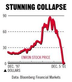 Enron stock price chart ranking power of language blog