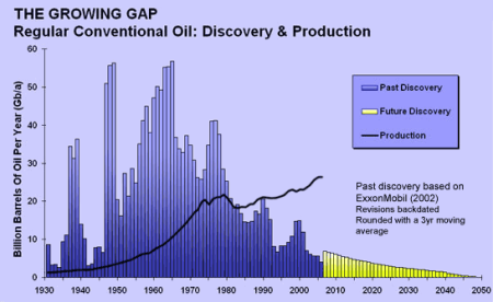 peak-oil-growing-gap-between-discoveries-and-production