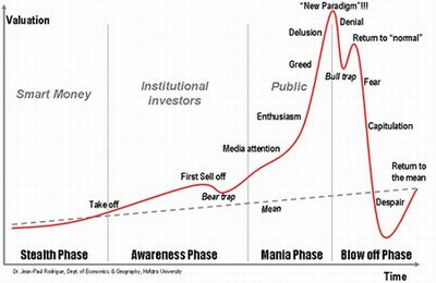 psychology of speculative market cycles