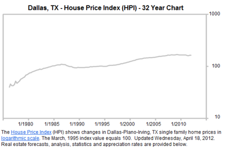 dallas real estate prices- long term chart