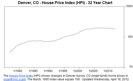 charts of real estate prices in denver