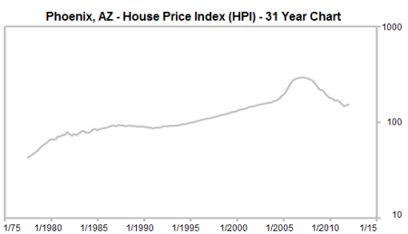 chart of real estate prices in phoenix