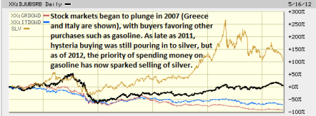 silver, gasoline, and stocks markets for 5 years
