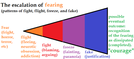 the escalations of fear- fight flight freeze and fake