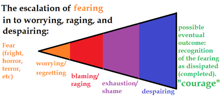 the escalations of fear leading to courage