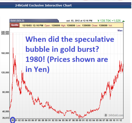long-term gold prices in yen
