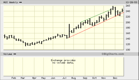 hui with trendlines (trendchannel)