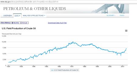 eia us oil production chart
