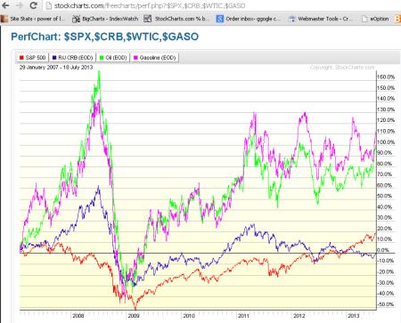 SPX v gasoline, oil, & CRB index