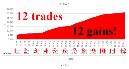 100% accuracy on first 12 trades