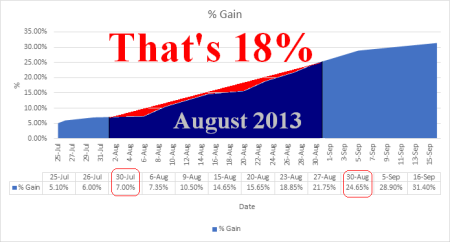 investment fund made 18% in August 2013