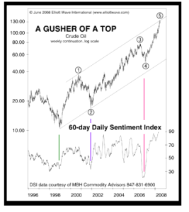 oil sentiment lows