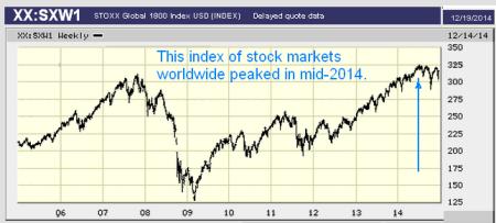 stocks peak