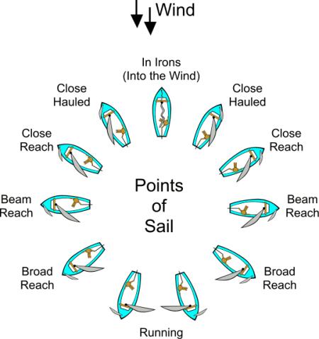 d79d1-sailing_points_of_sail
