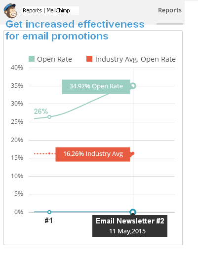 email open-rate
