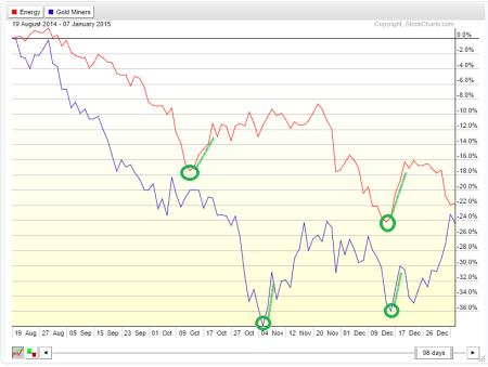 2 price charts w green