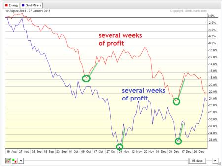 2 price charts w green+