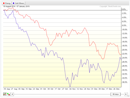 2 price charts