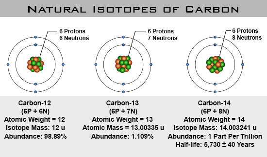 isotopes used carbon dating This is how carbon dating works: carbon is a naturally abundant element found in the atmosphere,  it can't be used to date rocks directly carbon dating.